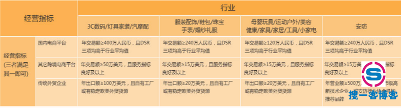 速卖通中国好卖家有什么要求和标准?