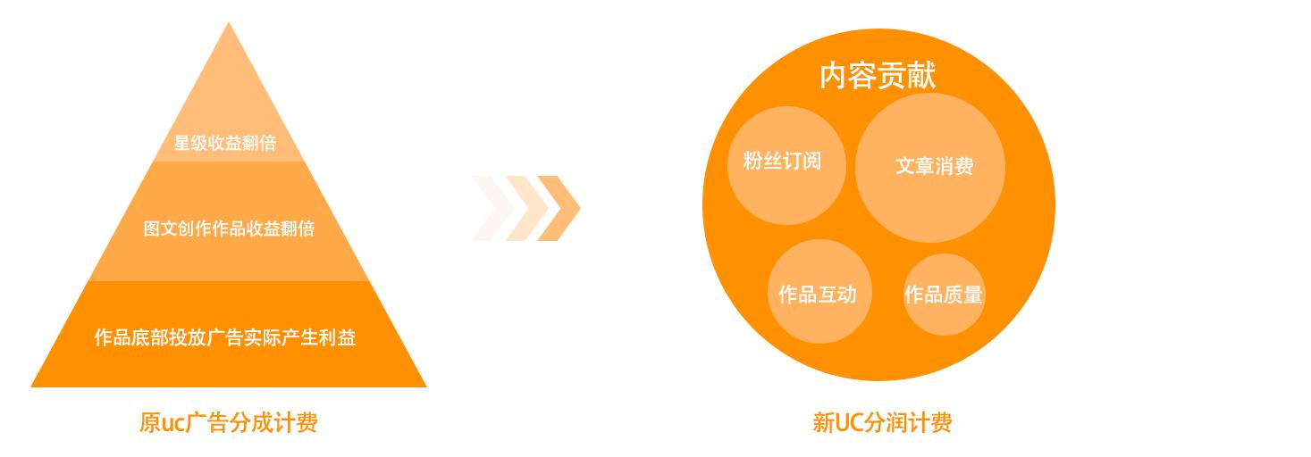 大鱼号UC平台分润策略功能上线