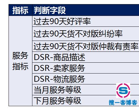 速卖通中国好卖家有什么作用?