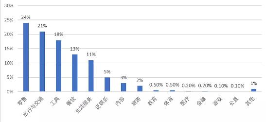 2018微信小程序有什么行业前景广阔