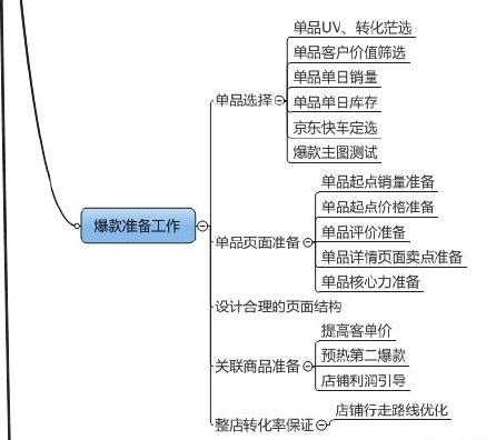 不同时间的京东店铺运营思路是什么
