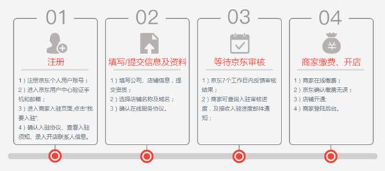 京东怎么开店教程?开一个京东商城店铺要多少费用?