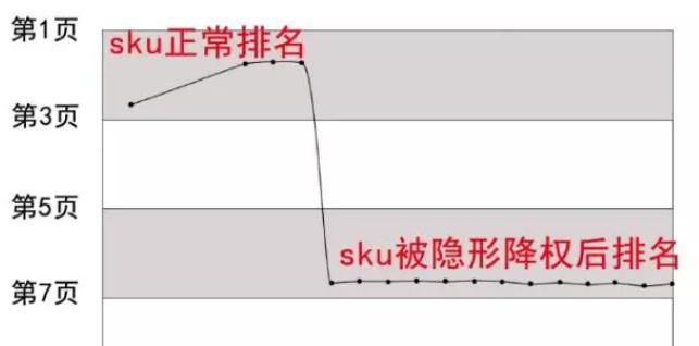 独家总结京东反作弊系统下的各种排名现象