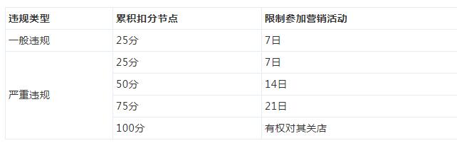 2018年京东商城双十一活动准入要求新增公告