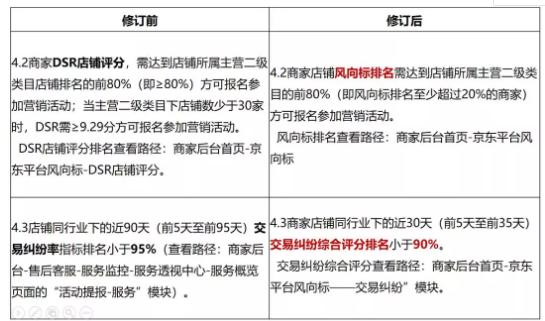 重磅消息!京东DSR店铺评分不再影响营销活动门槛!