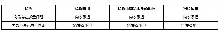 京东规则新增部分品类《质量问题纠纷处理指引》