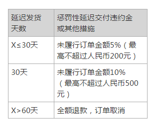 京东众筹发货速度快吗?要如何查物流?