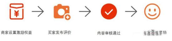 淘宝评价激励升级版上线,功能抢先知!