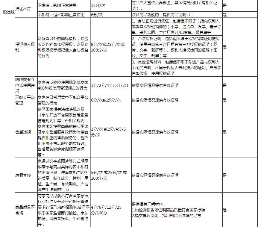 京东店铺一般违规在哪里申诉? 第3张