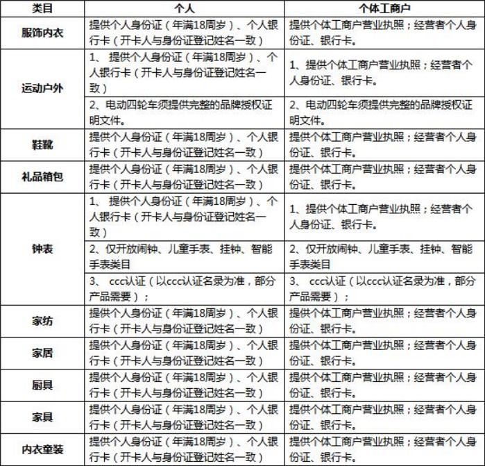京东拼购入驻需要哪些条件和资质?怎么入驻?