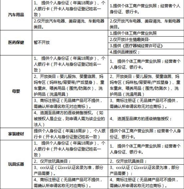 京东拼购入驻需要哪些条件和资质?怎么入驻? 第2张