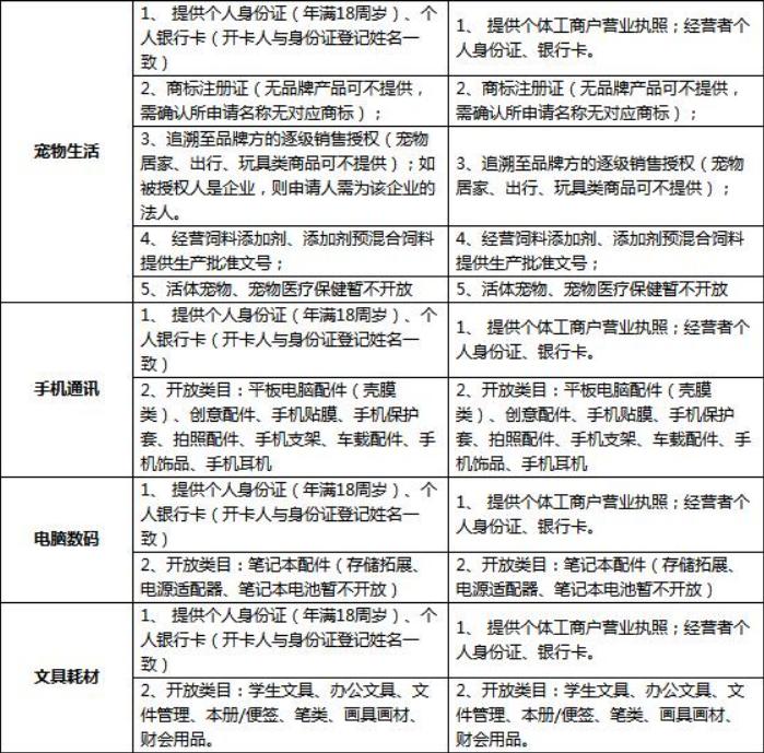 京东拼购入驻需要哪些条件和资质?怎么入驻? 第4张