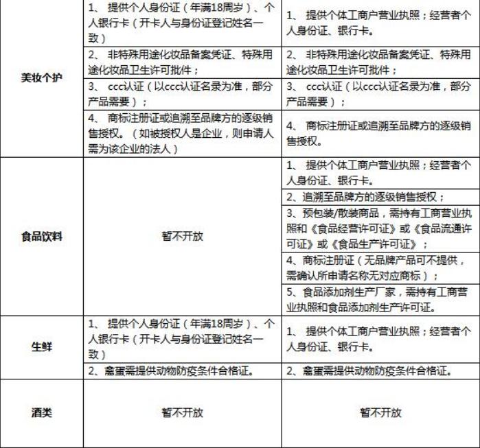 京东拼购入驻需要哪些条件和资质?怎么入驻? 第3张
