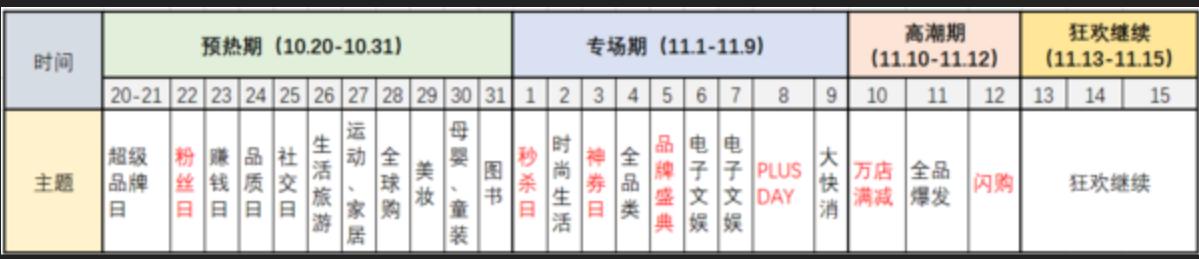 2018年京东双11优惠活动时间是哪天?有哪些优惠活动?