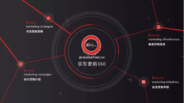 京东营销360平台有什么作用?