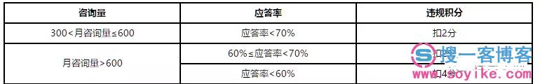 2019年京东店铺违规扣分规则公告 第2张