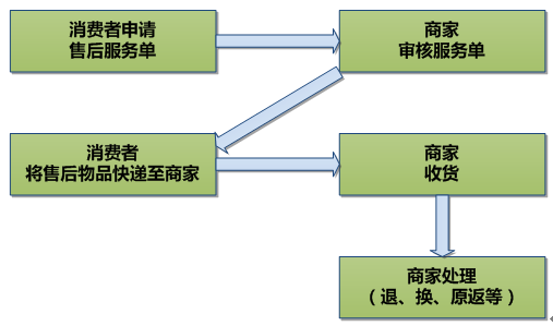 2019年京东618售后服务流程是什么? 第1张
