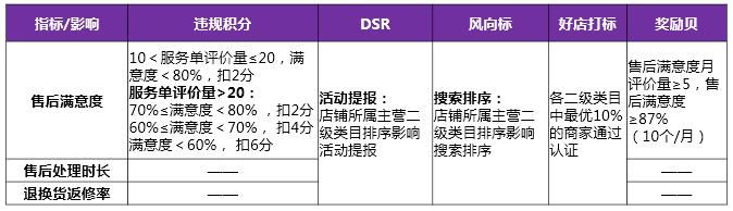 2019年京东618售后服务流程是什么? 第2张